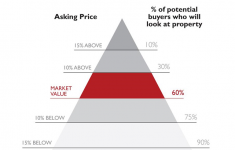 Pricing your home correctly